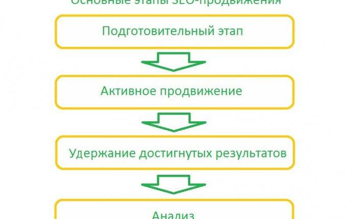Готовь сани с лета, или сезонность в SEO-продвижении → Roem.ru