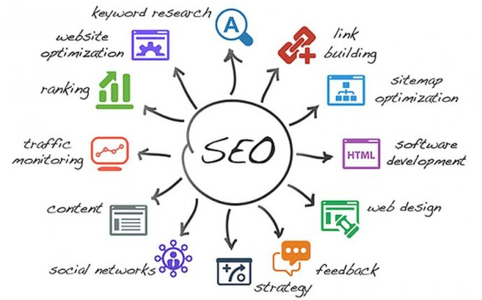 Поисковая SEO оптимизация сайтов под yandex и google