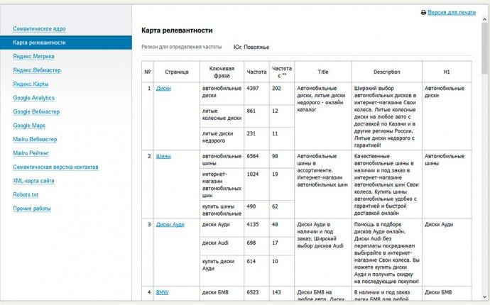 Поисковое продвижение сайта в Яндексе и Google